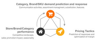 Sku-prediction